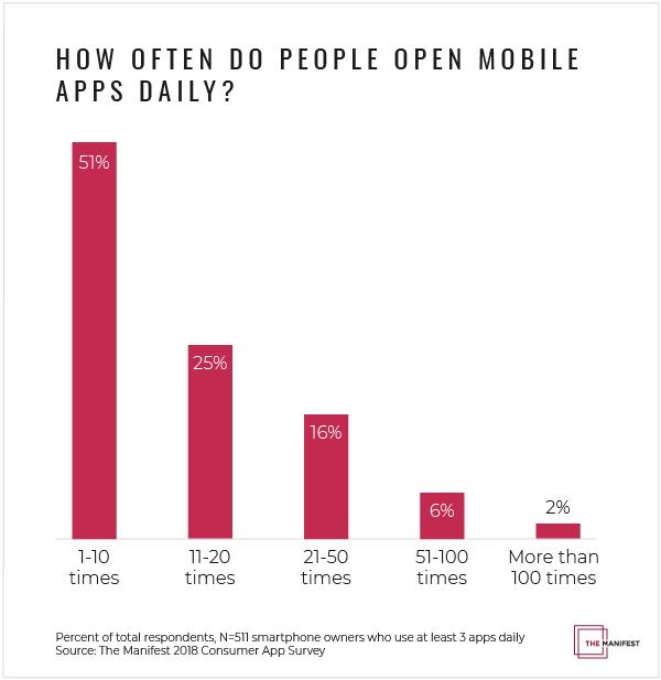 2020-ban már komolyan kell számolni a mobilhasználattal, ha online marketingről beszélünk